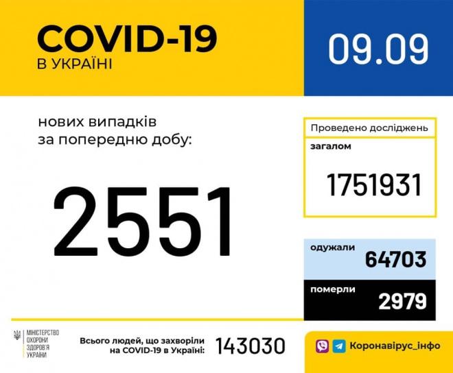 +2551 випадків COVID-19 - фото