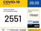 +2551 випадків COVID-19