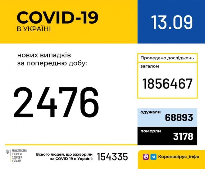 +2 476 випадків коронавірусу - фото