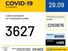 +3627 випадків COVID-19