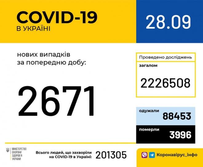 +2 671 випадків COVID-19 за добу - фото