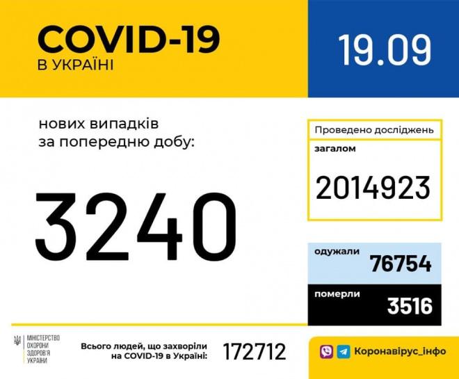 +3240 випадків COVID-19 - фото