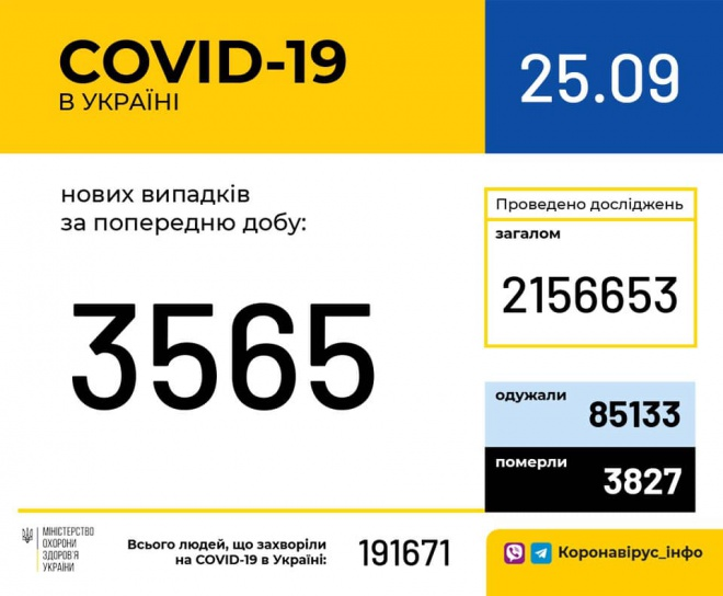 +3 565 нових випадків COVID-19 - фото