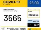 +3 565 нових випадків COVID-19