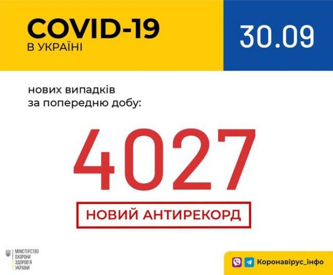 Більше 4 тисяч сягнула добова кількість виявлених випадків COVID-19 - фото