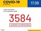 Добова кількість виявлених випадків COVID-19 збільшилася до понад 3,5 тис