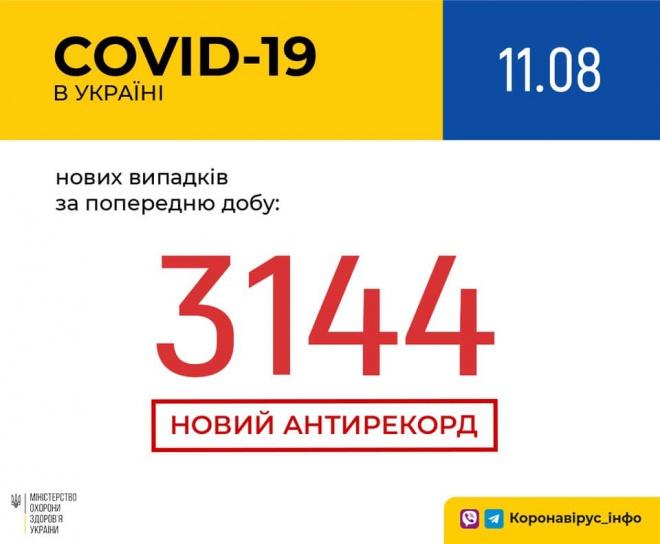 Добова кількість захворювань COVID-19 перевалила за 3 тисячі - фото