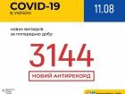 Добова кількість захворювань COVID-19 перевалила за 3 тисячі