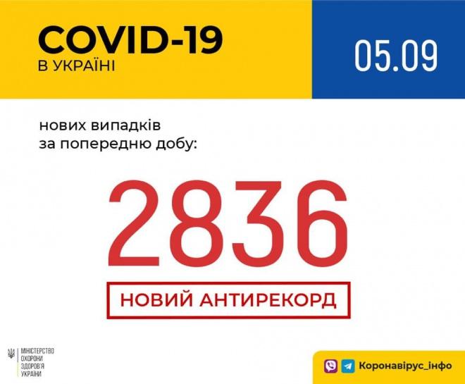 І знову рекорд: 2 836 випадків COVID-19 за добу - фото
