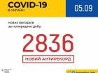 І знову рекорд: 2 836 випадків COVID-19 за добу