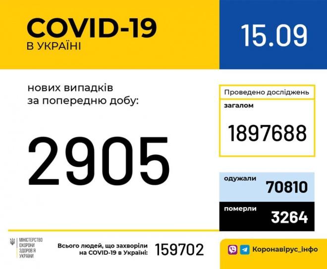 Майже 3 тисячі нових випадків COVID-19 за добу - фото