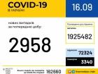 В Україні майже 3 тис нових випадків COVID-19, померло 76