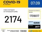 Впродовж минулої доби кількість нових COVID-19 майже на рівні позаминулої