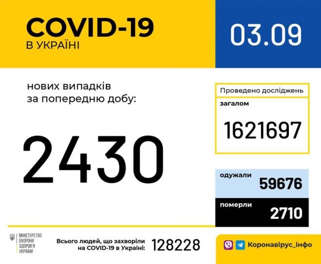 За добу 2430 нових випадків COVID-19, 54 летальних - фото