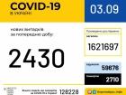 За добу 2430 нових випадків COVID-19, 54 летальних
