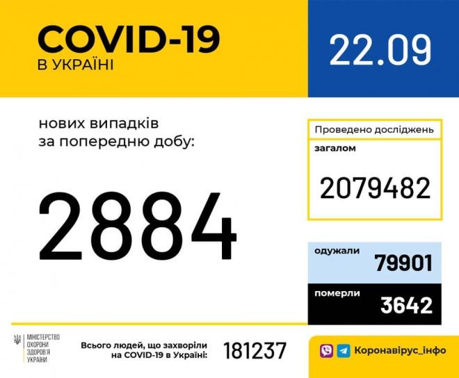 За добу 2 884 нових випадків COVID-19 - фото