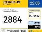 За добу 2 884 нових випадків COVID-19