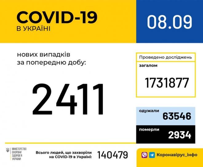 За добу зафіксовано 2 411 нових випадків COVID-19 - фото