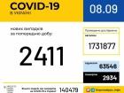 За добу зафіксовано 2 411 нових випадків COVID-19