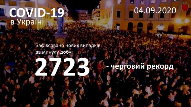 За минулу добу виявлено 2723 випадків COVID-19 – черговий рекорд - фото
