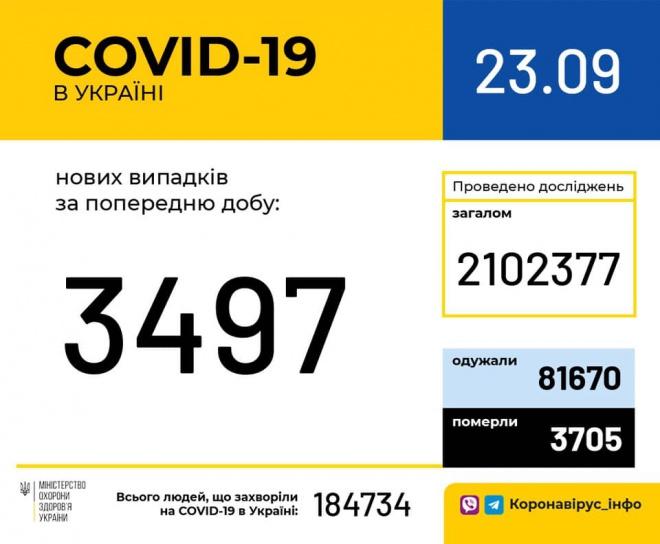 Знову підскочила кількість виявлених випадків COVID-19 - фото
