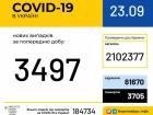 Знову підскочила кількість виявлених випадків COVID-19