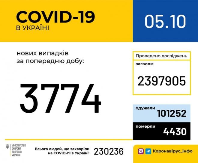 +3774 випадки COVID-19 - фото