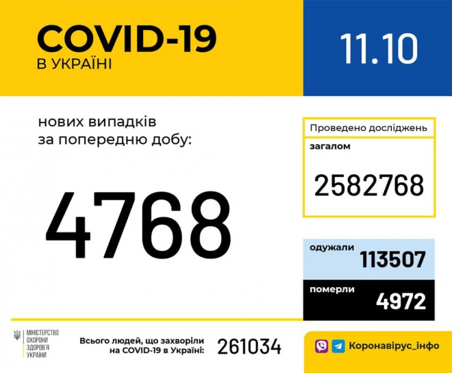 +4768 за добу випадків COVID-19 - фото