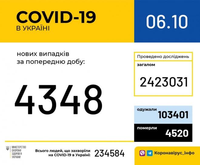 +4 348 нових випадків COVID-19 - фото