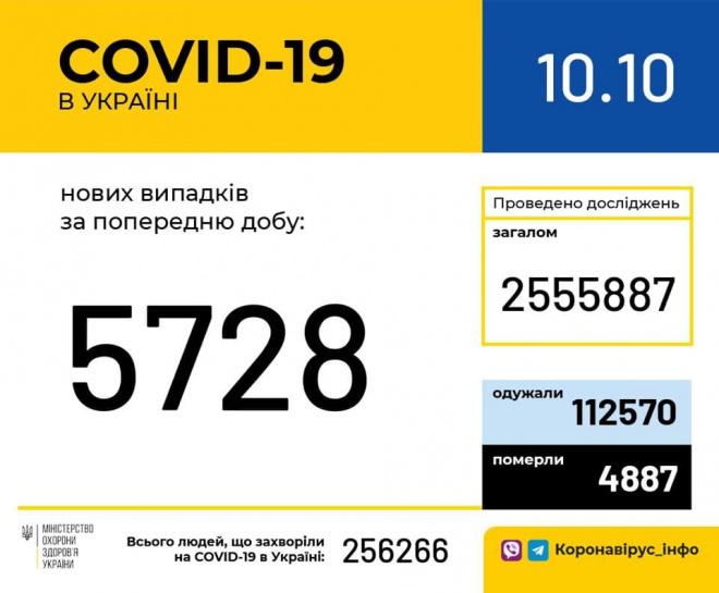 +5 728 випадків COVID-19 - фото
