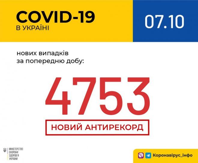 COVID-19 в Україні: все ближче до 5 тис/добу - фото
