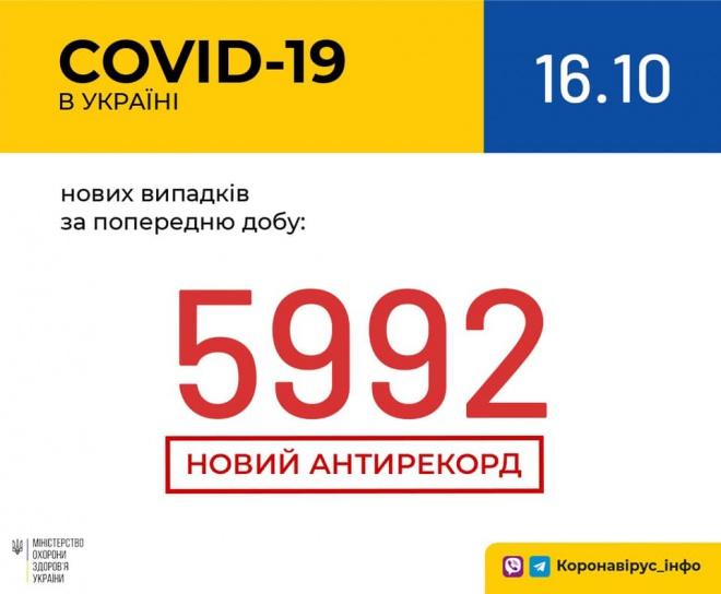 Рекорд з добової кількості зафіксованих випадків COVID-19: майже 6 тис - фото