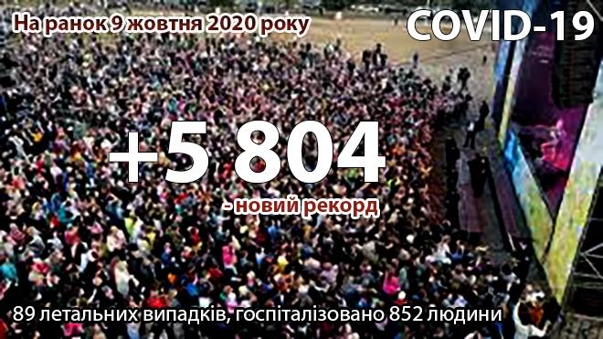 В Україні знову рекорд захворюваності COVID-19: все ближче до 6 тис/добу. Доповнено - фото