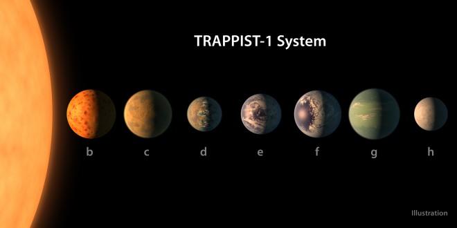 7 землеподібних планет на орбіті ультра-холодного карлика TRAPPIST-1 на фото