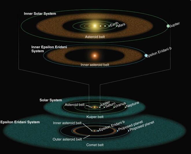 порівняння ранніх та в теперішньому вигляді планетарних систем Епсілон Ерідана і Сонця на фото