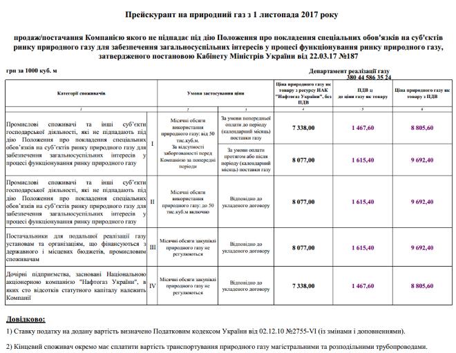 Это решения Кабмина: Кистион объявил, что 99,9% финансовых успехов НАК «Нафтогаз»