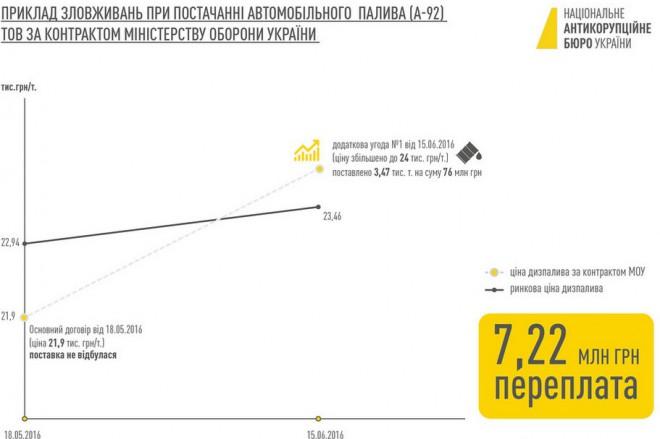Схема НАБУ можливого розкрадання при закупівлі палива для Міноборони, 2