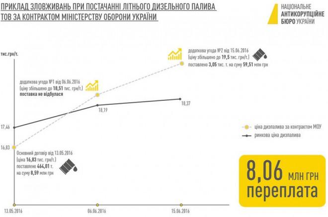 Схема НАБУ можливого розкрадання при закупівлі палива для Міноборони, 3