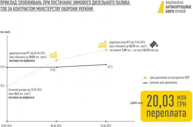 Схема НАБУ можливого розкрадання при закупівлі палива для Міноборони, 4