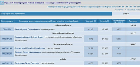 Обработано 50% протоколов на довыборах в ВР - фото