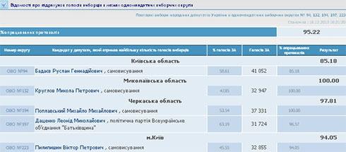 Обработано 95% протоколов на довыборах в Верховную Раду - фото