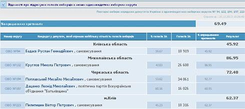 Обработано почти 70% протоколов на выборах в 5-ти «проблемных» округах - фото