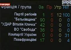 Правительство Азарова не ушло в отставку - фото