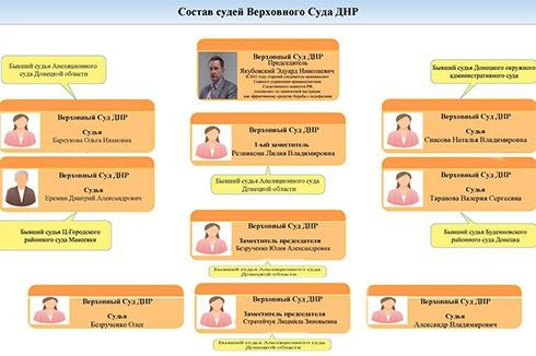 Так называемым «Верховным судом ДНР» руководит экс-сотрудник Следственного комитета РФ - фото