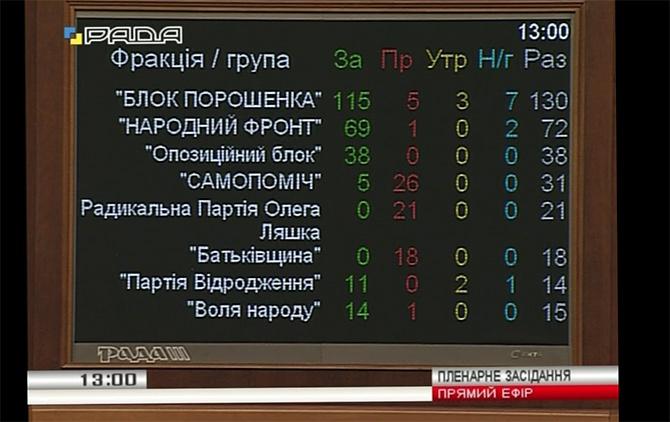 Рада предварительно одобрила внесение изменений в Конституцию относительно децентрализации власти - фото