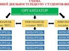 За подкуп избирателей в Черновцах осуждены трое студентов