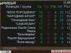 Депутаты 7 раз не захотели рассматривать «безвизовую» поправку - электронное декларирование доходов