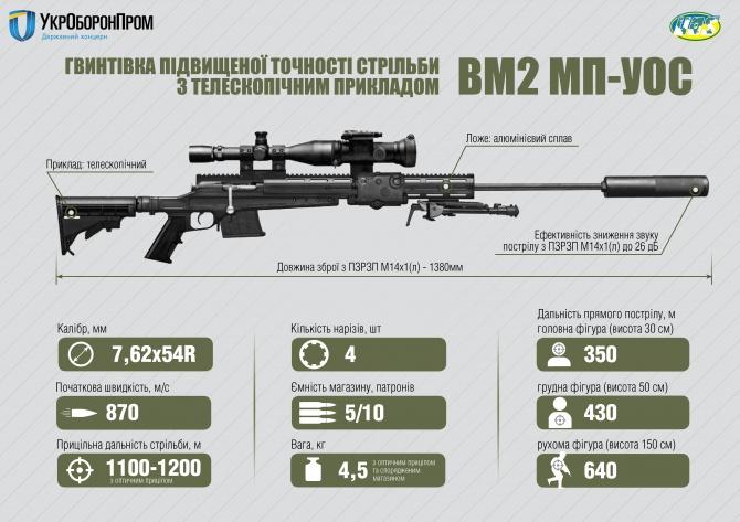 """""""Укроборонпром"""" показал снайперскую винтовку, изготовленную из украинских составляющих - фото"""