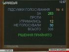 Рада полностью сняла неприкосновенность с Онищенко
