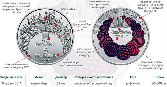 Нацбанк выпускает монету в память о Евровидении - фото